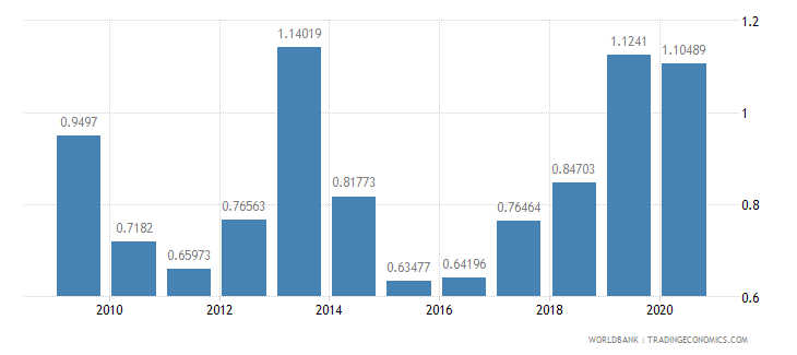 malawi military expenditure percent of gdp wb data