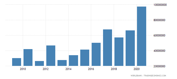 malawi net bilateral aid flows from dac donors germany us dollar wb data