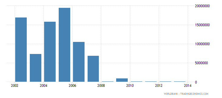 malawi net bilateral aid flows from dac donors netherlands us dollar wb data