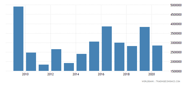 malawi net bilateral aid flows from dac donors sweden us dollar wb data