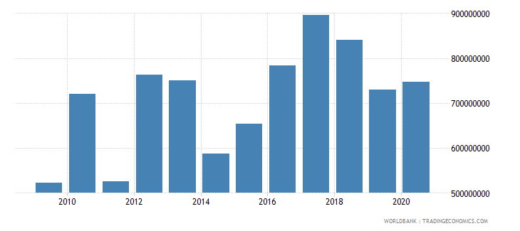 malawi net bilateral aid flows from dac donors total us dollar wb data