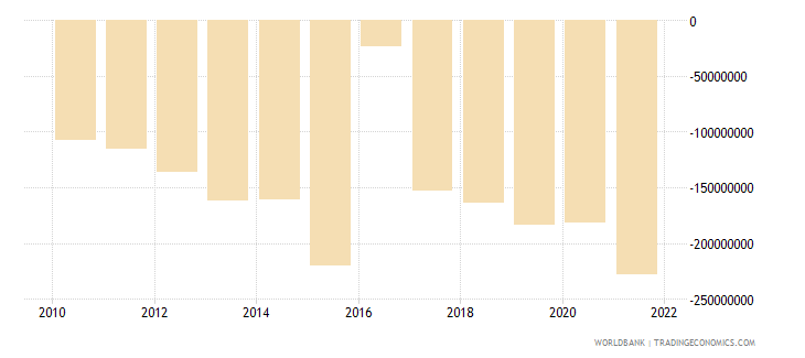 malawi net income from abroad us dollar wb data