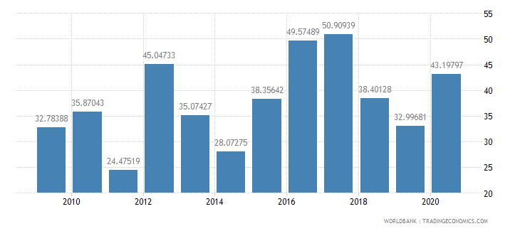 malawi net oda received percent of imports of goods and services wb data