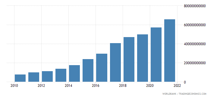 malawi net taxes on products current lcu wb data