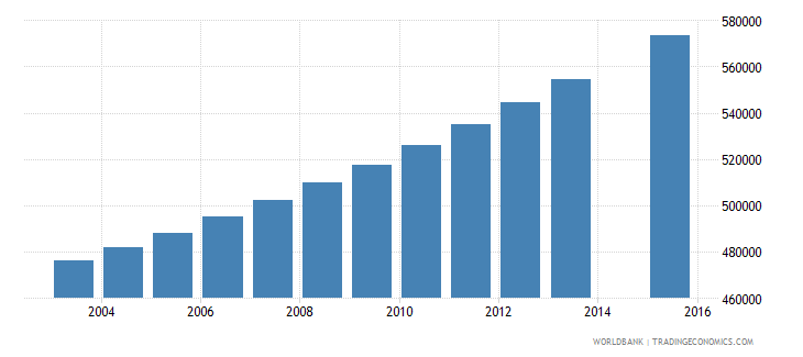 malawi population age 1 total wb data