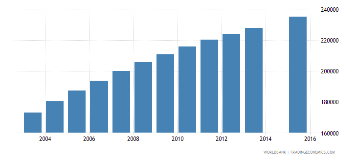 malawi population age 10 female wb data