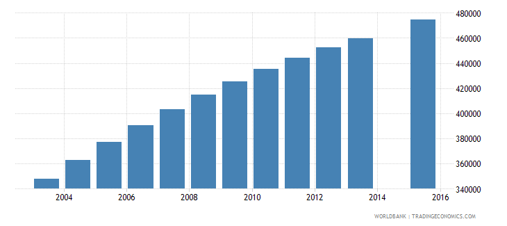 malawi population age 10 total wb data