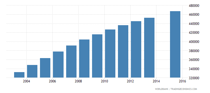 malawi population age 11 total wb data