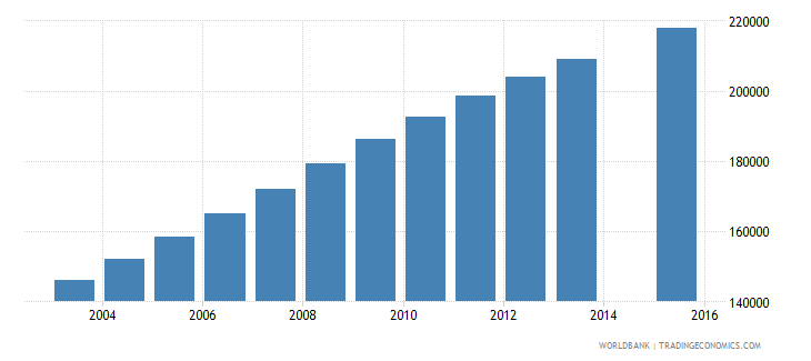 malawi population age 14 female wb data