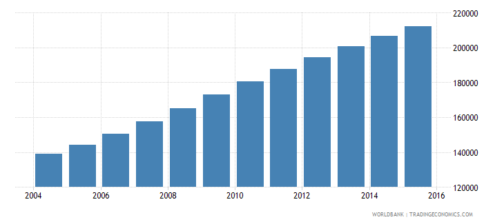 malawi population age 16 male wb data