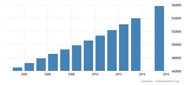 malawi population age 2 total wb data