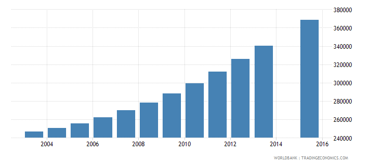 malawi population age 20 total wb data
