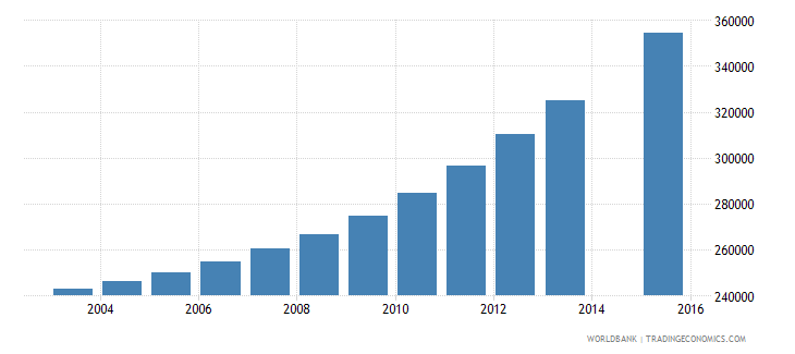 malawi population age 21 total wb data