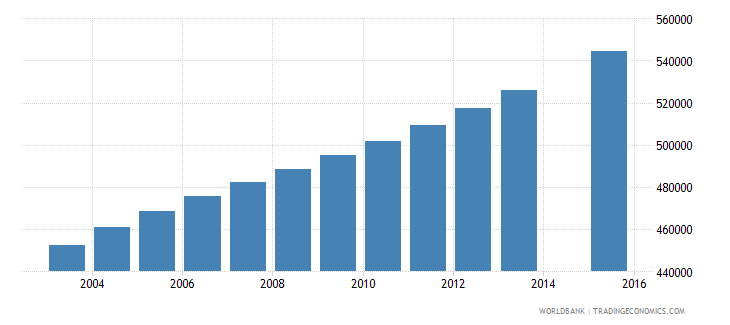 malawi population age 3 total wb data