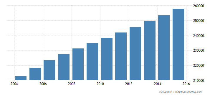 malawi population age 6 male wb data