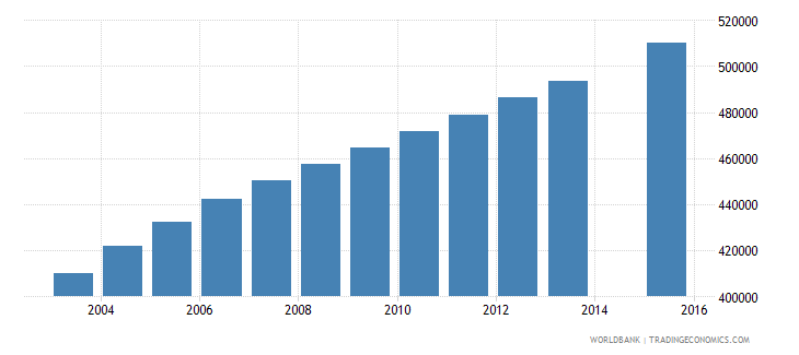 malawi population age 6 total wb data