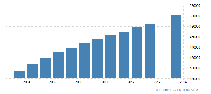 malawi population age 7 total wb data