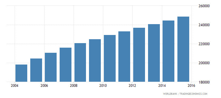 malawi population age 8 male wb data