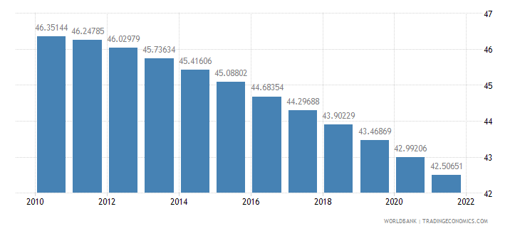 malawi population ages 0 14 percent of total wb data