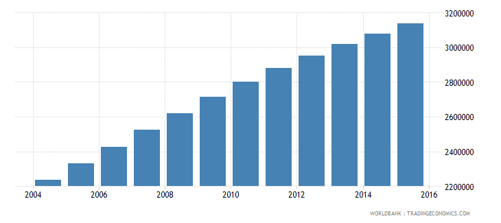 malawi population ages 10 16 total wb data