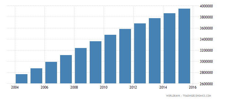 malawi population ages 10 18 total wb data