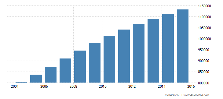 malawi population ages 11 15 male wb data