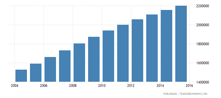 malawi population ages 12 16 total wb data