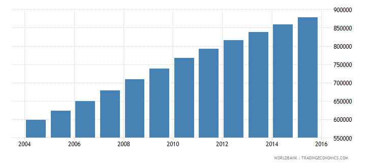 malawi population ages 13 16 male wb data