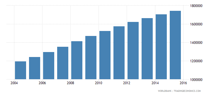 malawi population ages 13 16 total wb data