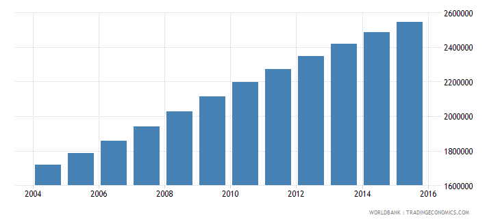 malawi population ages 13 18 total wb data
