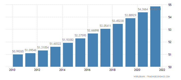 malawi population ages 15 64 percent of total wb data