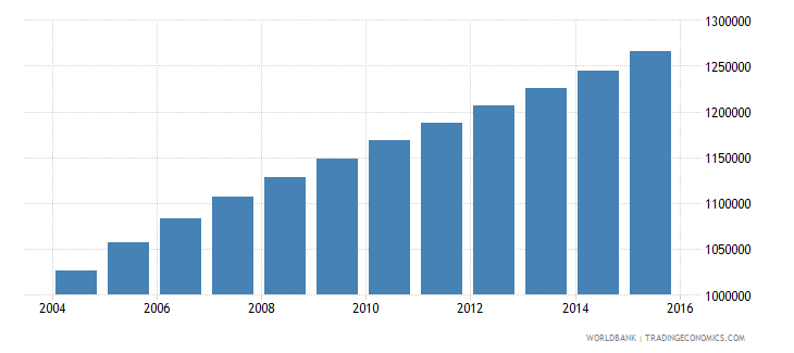 malawi population ages 5 9 male wb data