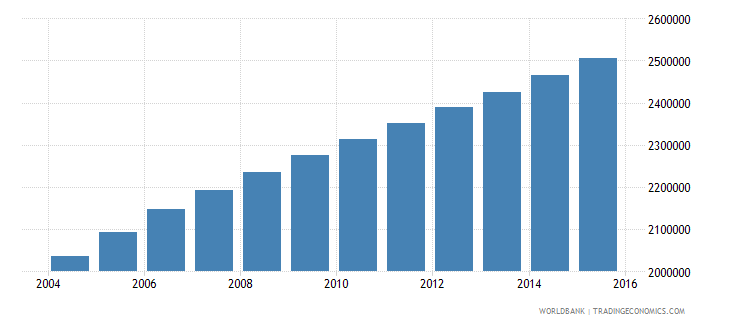 malawi population ages 5 9 total wb data