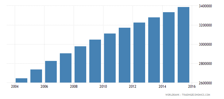 malawi population ages 6 12 total wb data