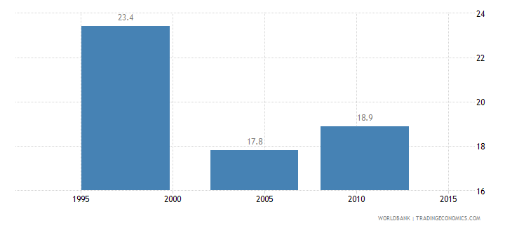 malawi poverty gap at national poverty line percent wb data