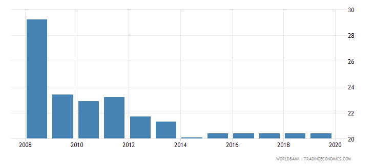 malawi profit tax percent of commercial profits wb data