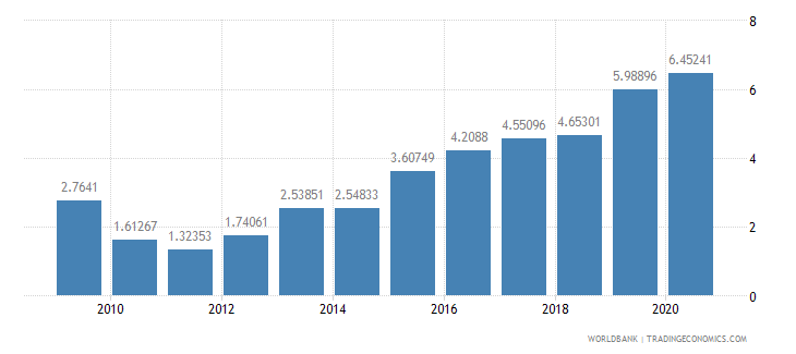 malawi public and publicly guaranteed debt service percent of exports excluding workers remittances wb data