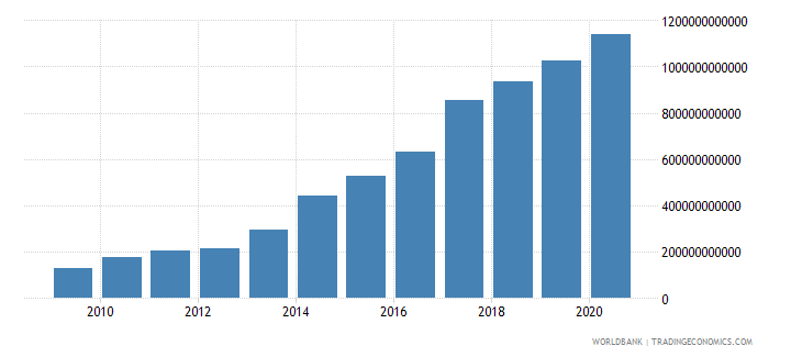 malawi revenue excluding grants current lcu wb data