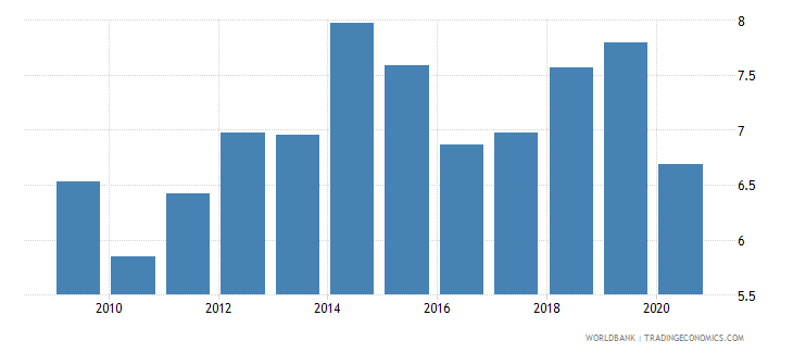 malawi taxes on international trade percent of revenue wb data