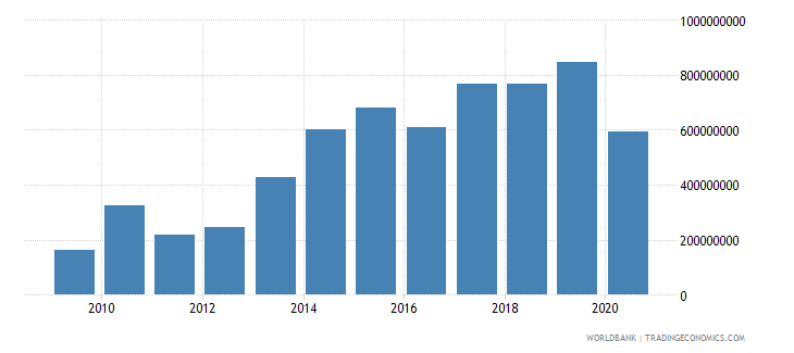 malawi total reserves includes gold us dollar wb data