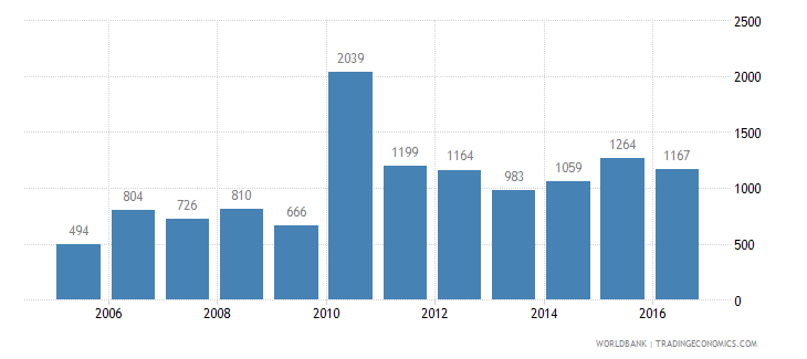 malawi trademark applications total wb data