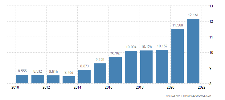malawi unemployment youth female percent of female labor force ages 15 24 wb data