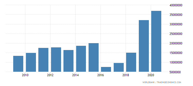 malawi workers remittances and compensation of employees paid us dollar wb data