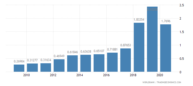 malawi workers remittances and compensation of employees received percent of gdp wb data