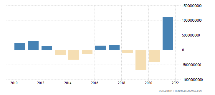 malaysia changes in inventories us dollar wb data