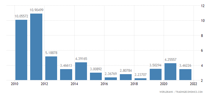 malaysia current account balance percent of gdp wb data