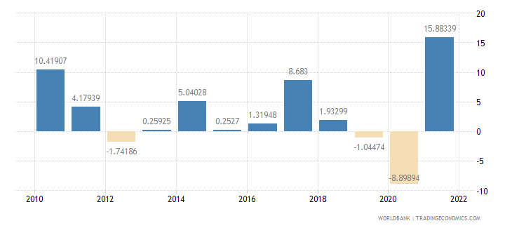 malaysia exports of goods and services annual percent growth wb data