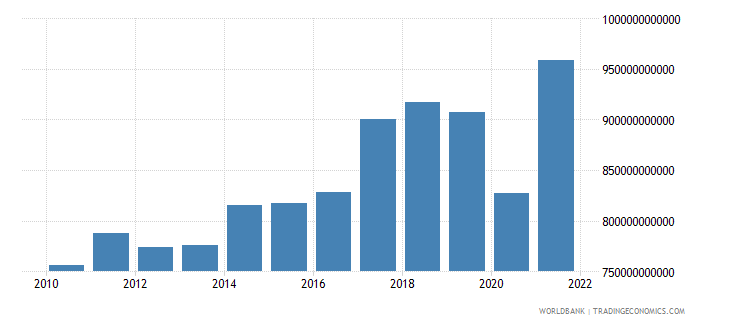 malaysia exports of goods and services constant lcu wb data