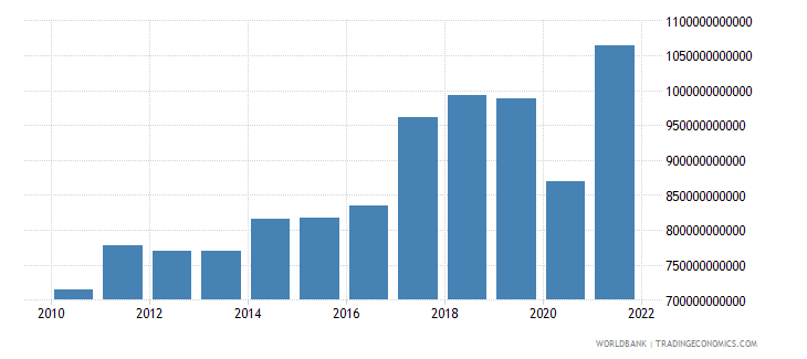 malaysia exports of goods and services current lcu wb data