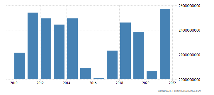 malaysia exports of goods and services us dollar wb data